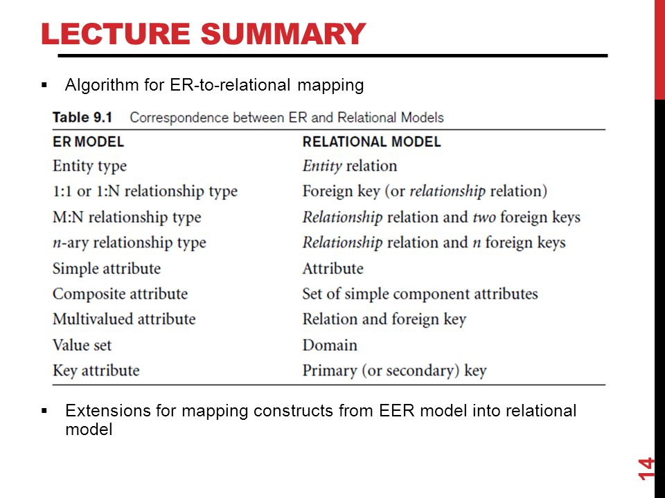 Lecture Summary Algorithm for ER-to-relational mapping