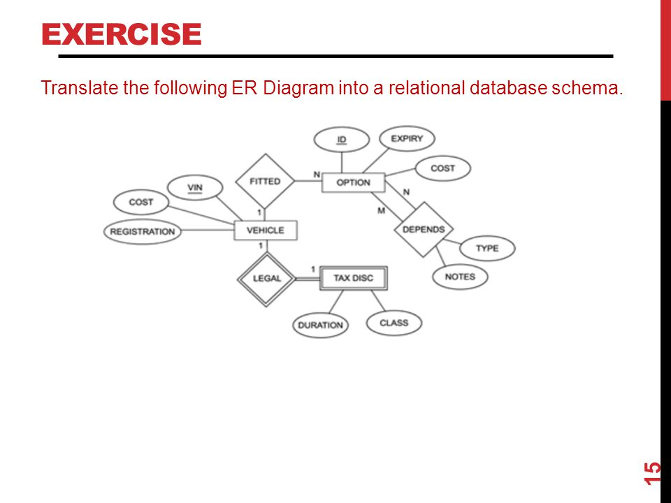 Exercise Translate the following ER Diagram into a relational database schema.
