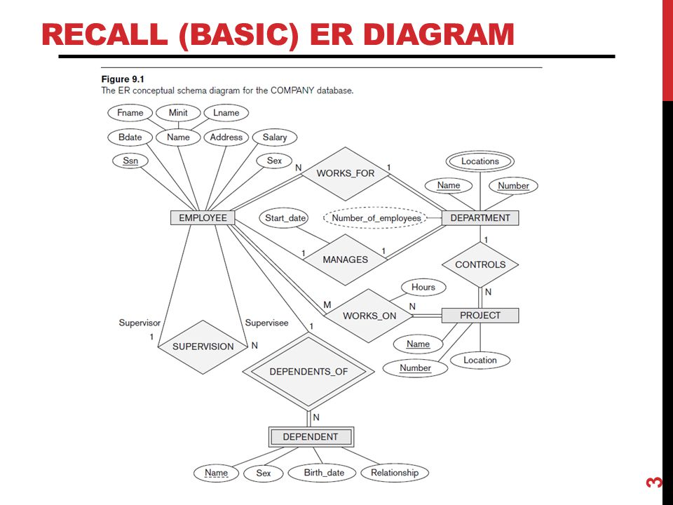 Recall (basic) ER Diagram