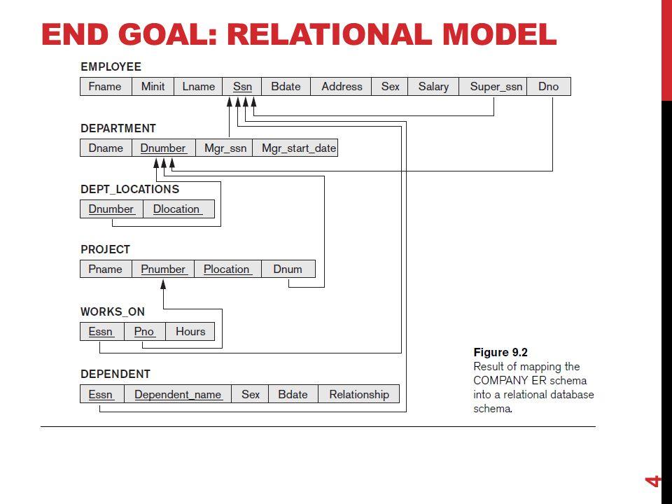 End Goal: Relational Model