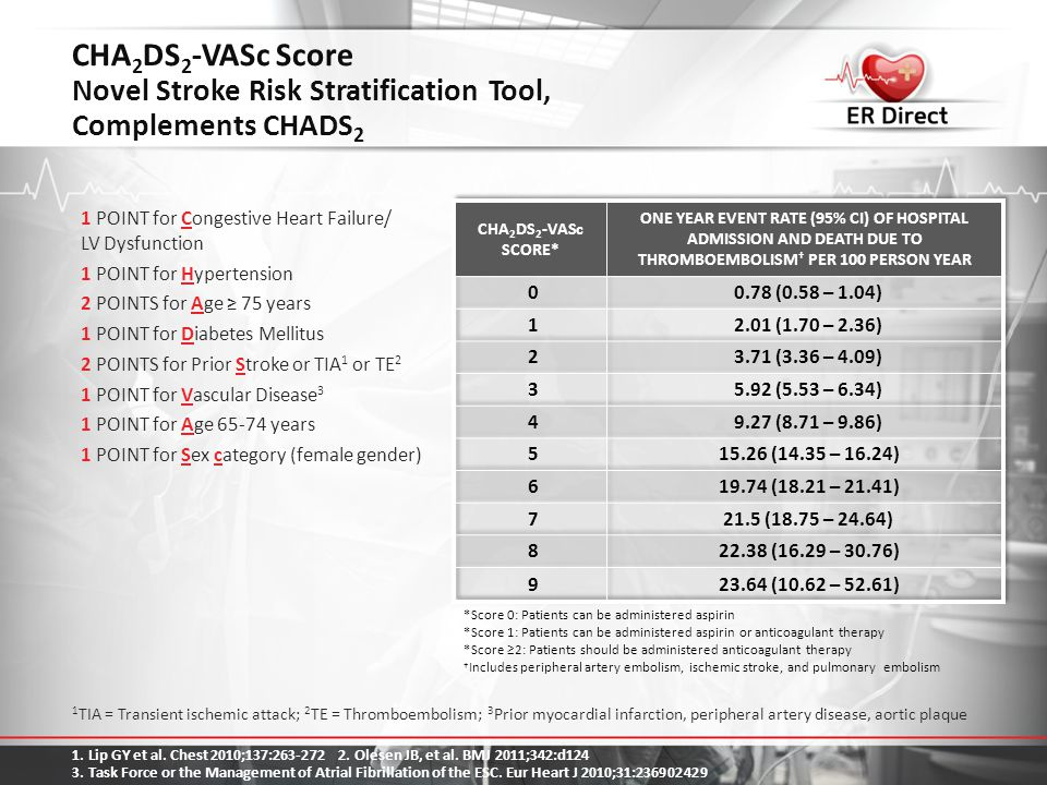 CHA2DS2-VASc Score Novel Stroke Risk Stratification Tool, Complements CHADS2