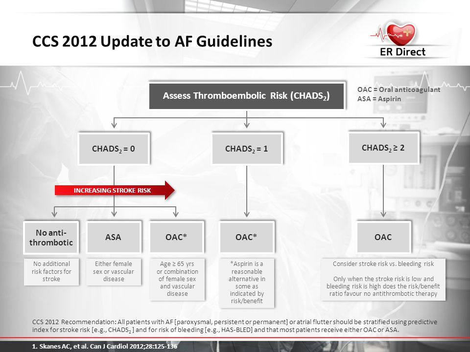 CCS 2012 Update to AF Guidelines