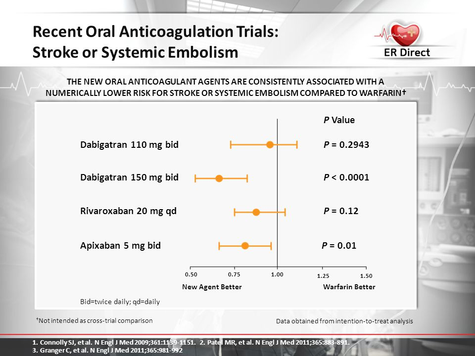 Recent Oral Anticoagulation Trials: Stroke or Systemic Embolism