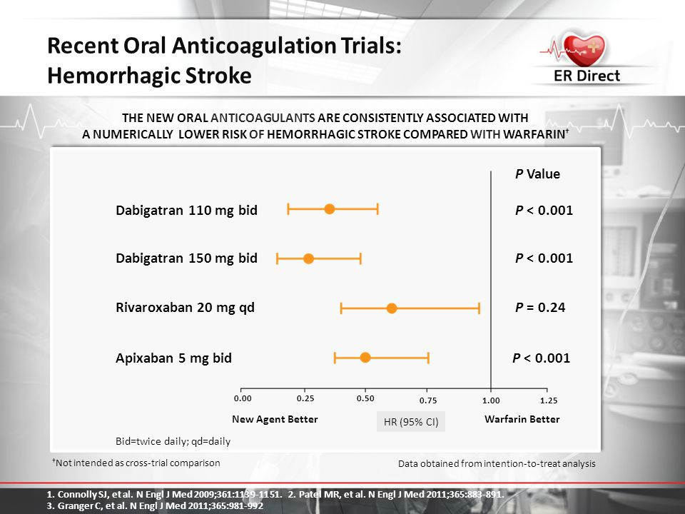 Recent Oral Anticoagulation Trials: Hemorrhagic Stroke
