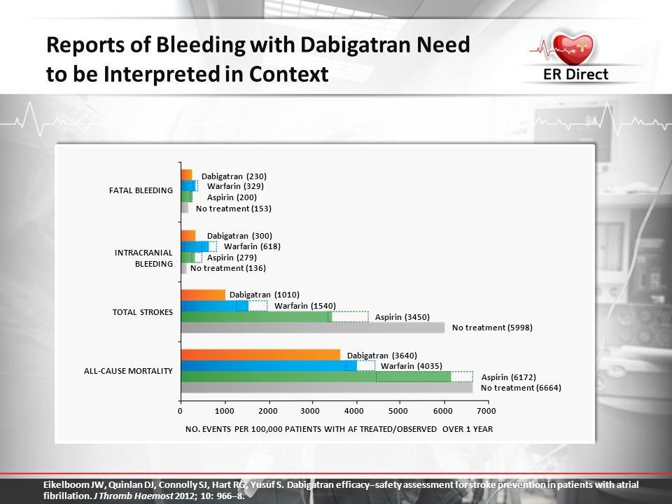 Reports of Bleeding with Dabigatran Need to be Interpreted in Context