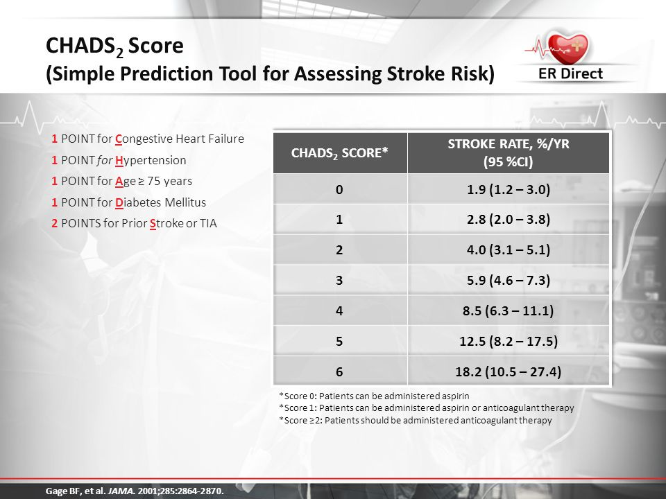 CHADS2 Score (Simple Prediction Tool for Assessing Stroke Risk)