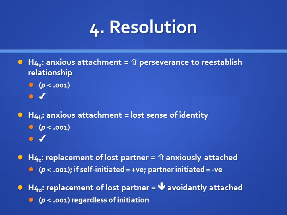 4. Resolution H4a: anxious attachment =  perseverance to reestablish relationship. (p < .001) ✔