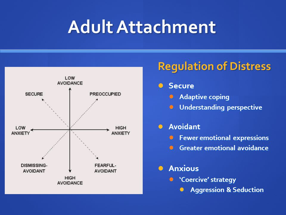 Adult Attachment Regulation of Distress Secure Anxious Avoidant