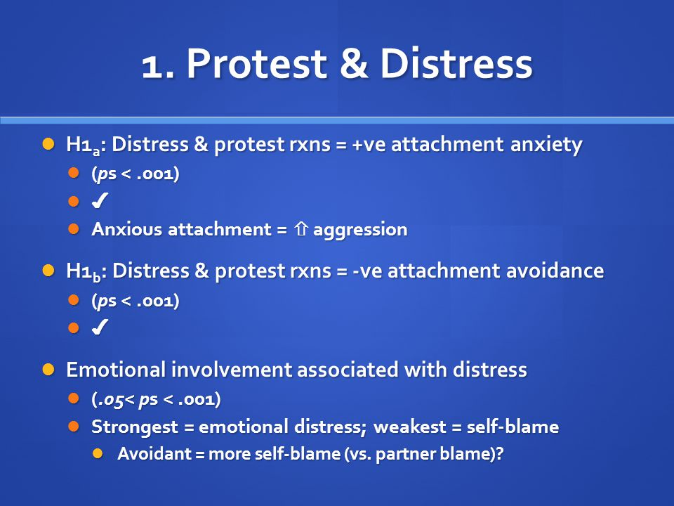 1. Protest & Distress H1a: Distress & protest rxns = +ve attachment anxiety. (ps < .001) ✔ Anxious attachment =  aggression.
