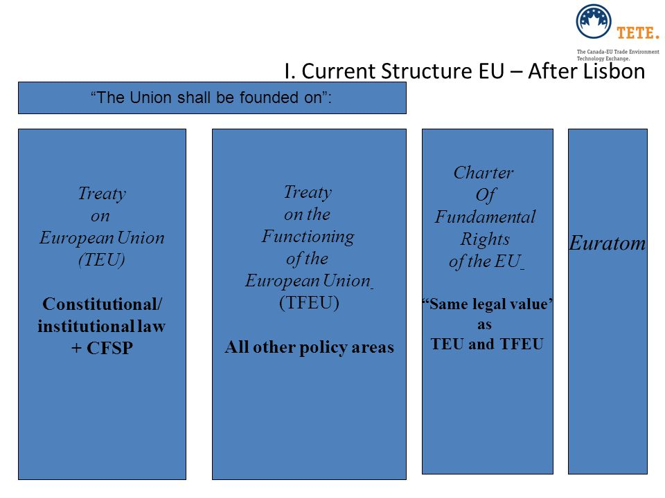 I. Current Structure EU – After Lisbon