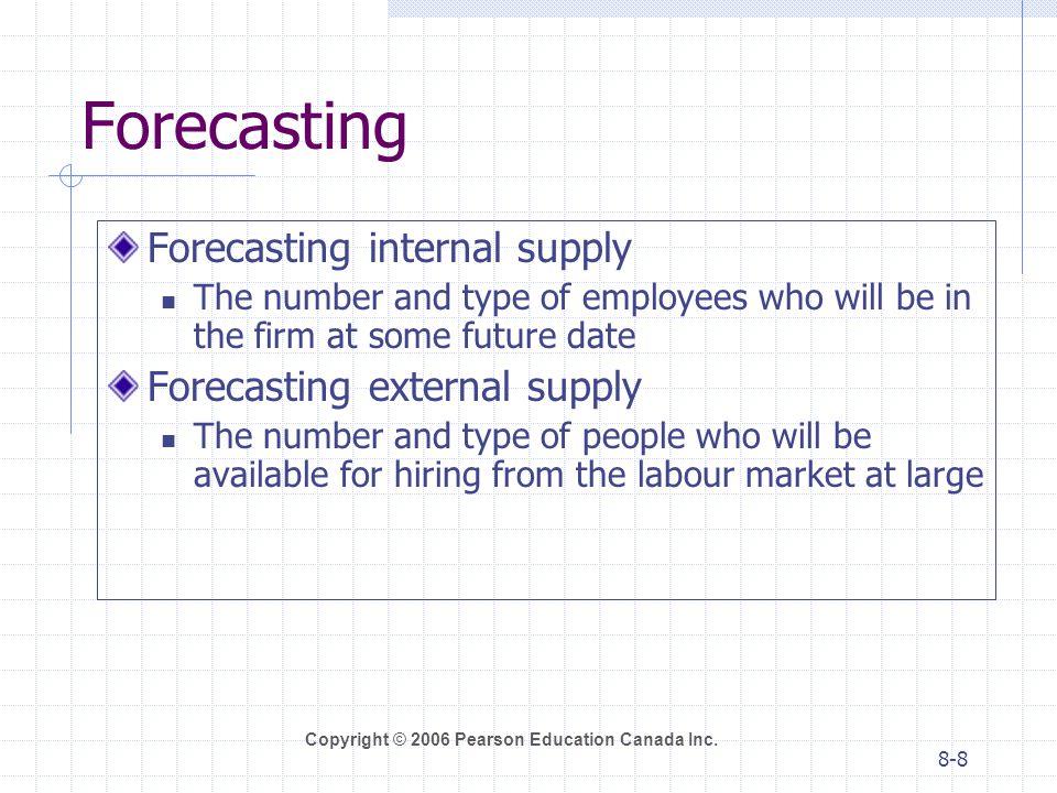 Forecasting Forecasting internal supply Forecasting external supply