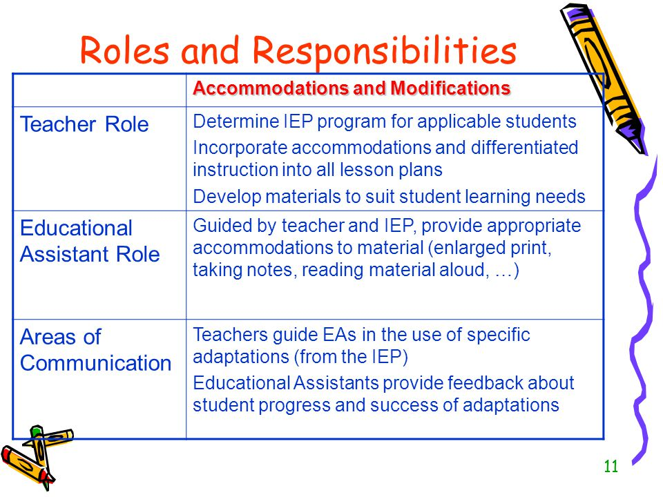 Teaching Assistants Roles & Responsibilities