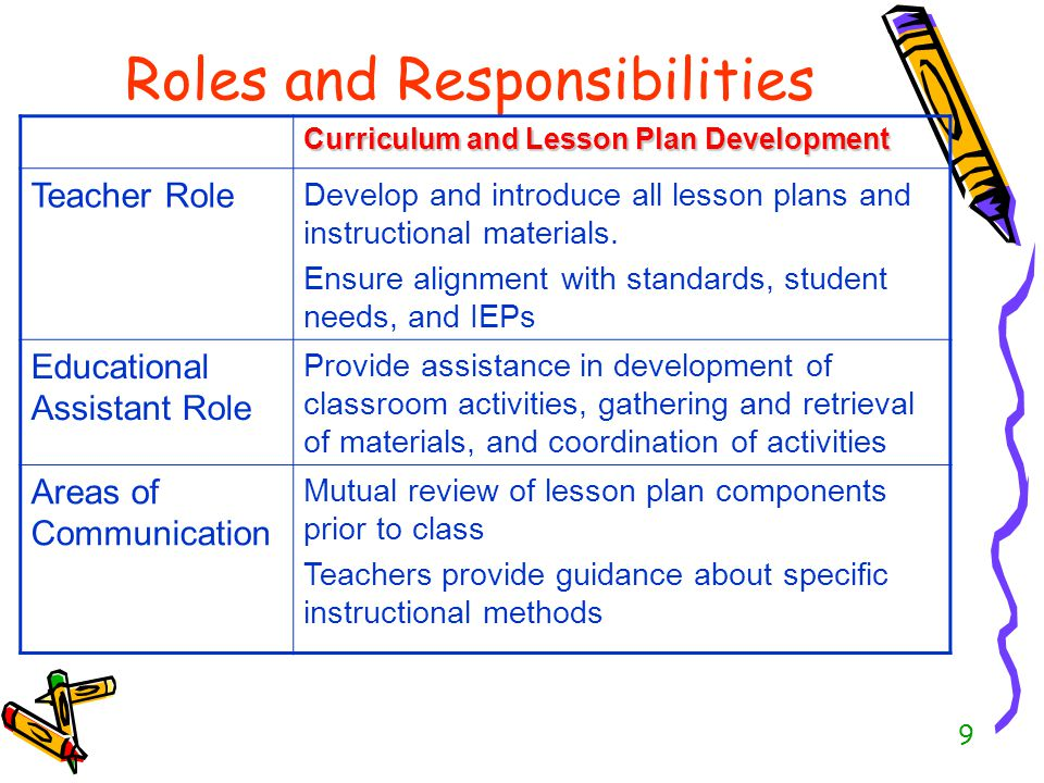 the role and responsibilities of a teacher A preschool teacher plays a pivotal role in a child's development, and although, the role of a preschool, high school and a college teacher may differ to meet specific age and subject criteria, it cannot be argued that the duties and responsibilities of a teacher will always remain the same.