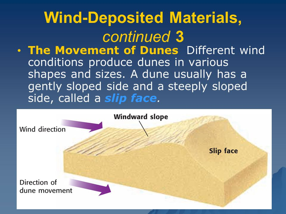 Wind-Deposited Materials, continued 3