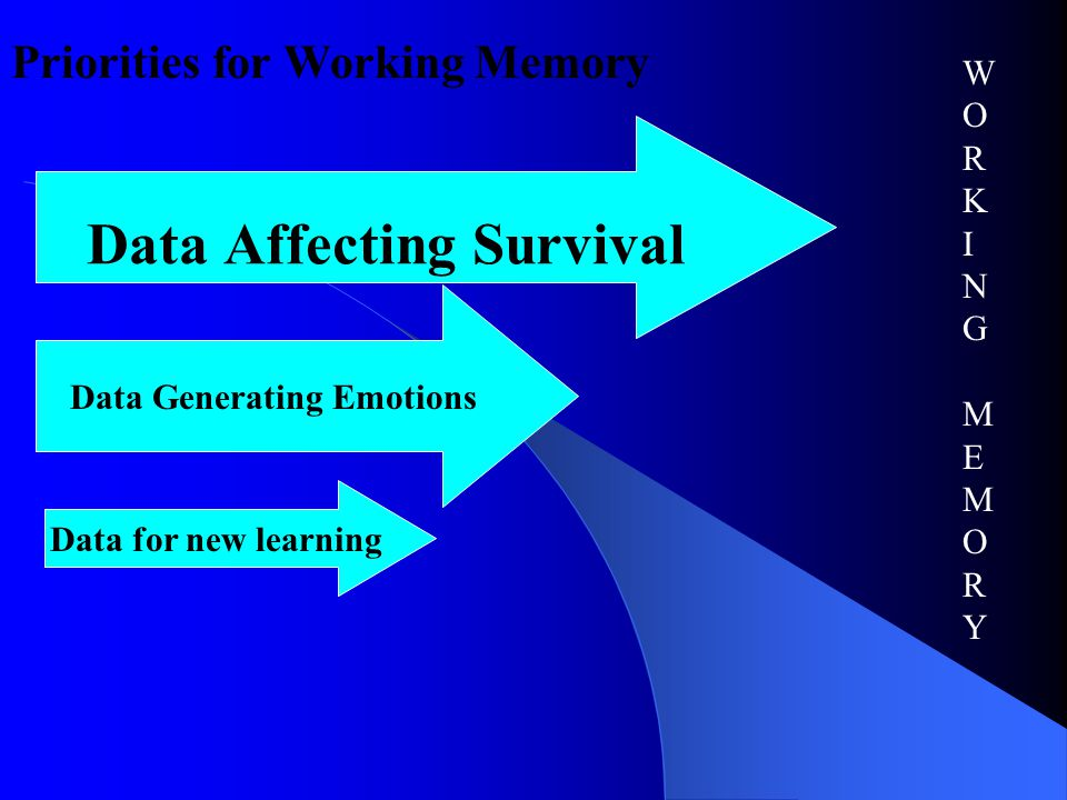 Data Affecting Survival