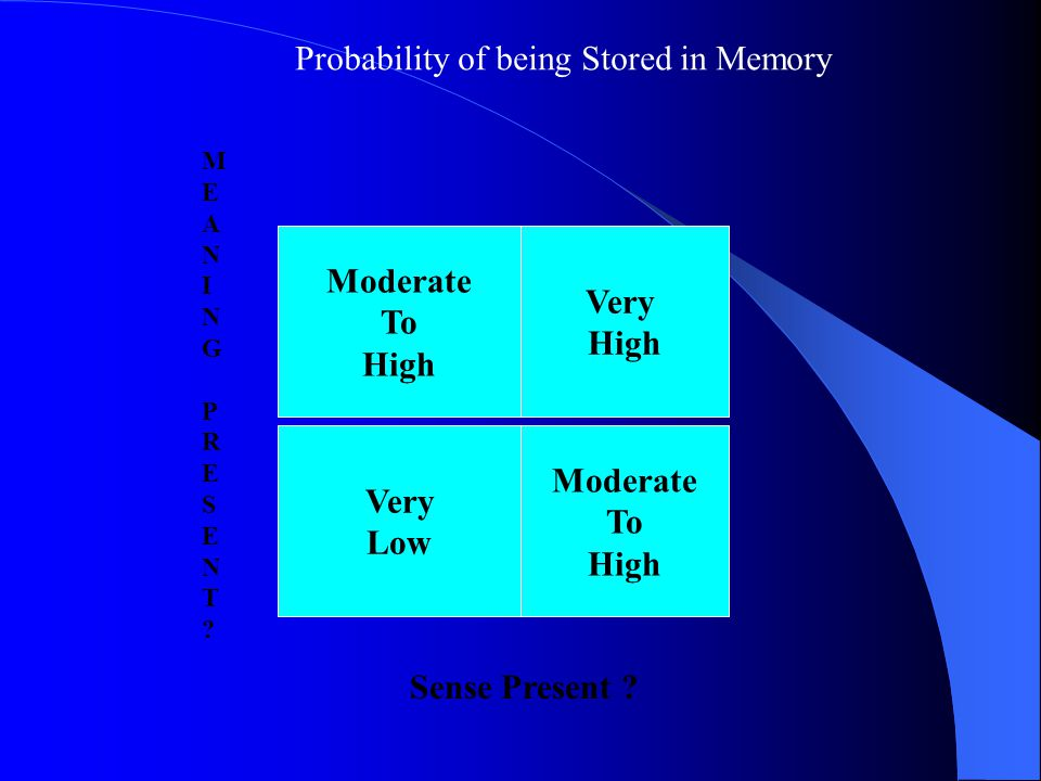 Moderate To High Very High Very Low Moderate To High