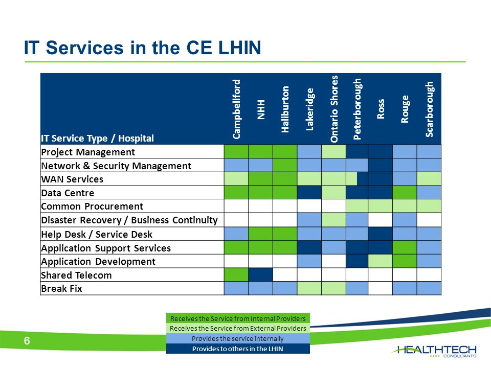 IT Services in the CE LHIN