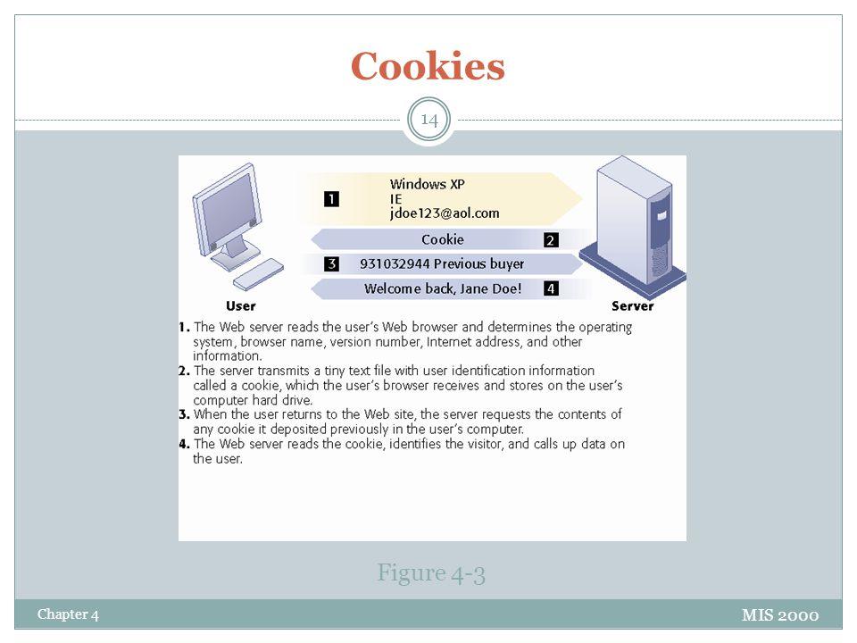 Cookies Figure 4-3 Chapter 4 MIS 2000