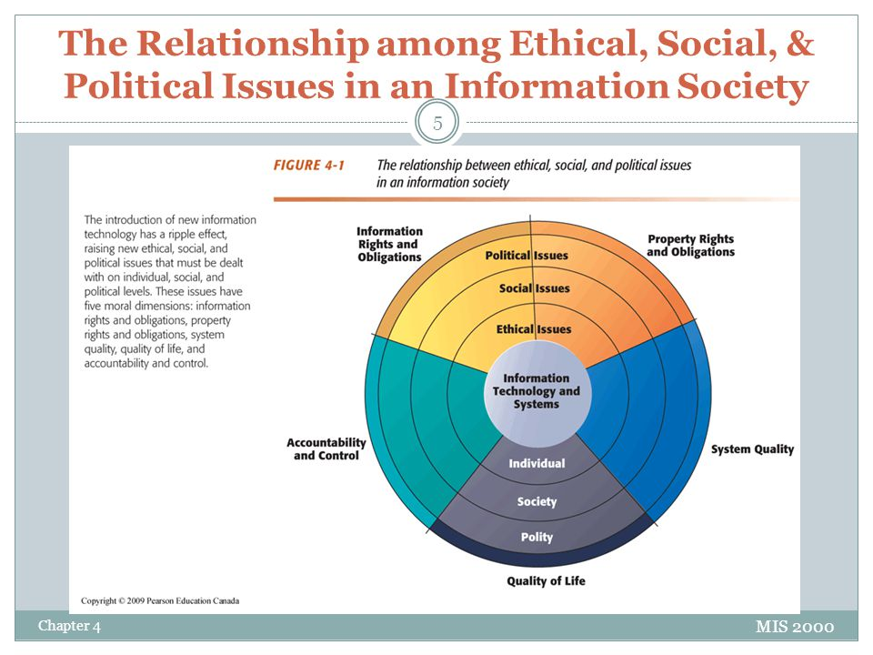 The Relationship among Ethical, Social, & Political Issues in an Information Society