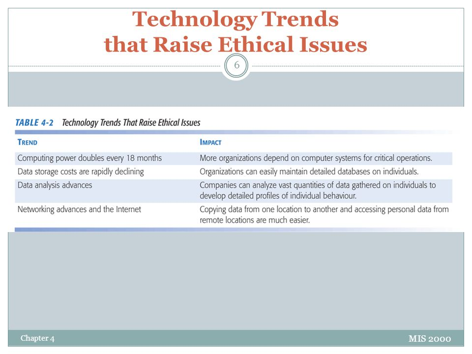 Technology Trends that Raise Ethical Issues