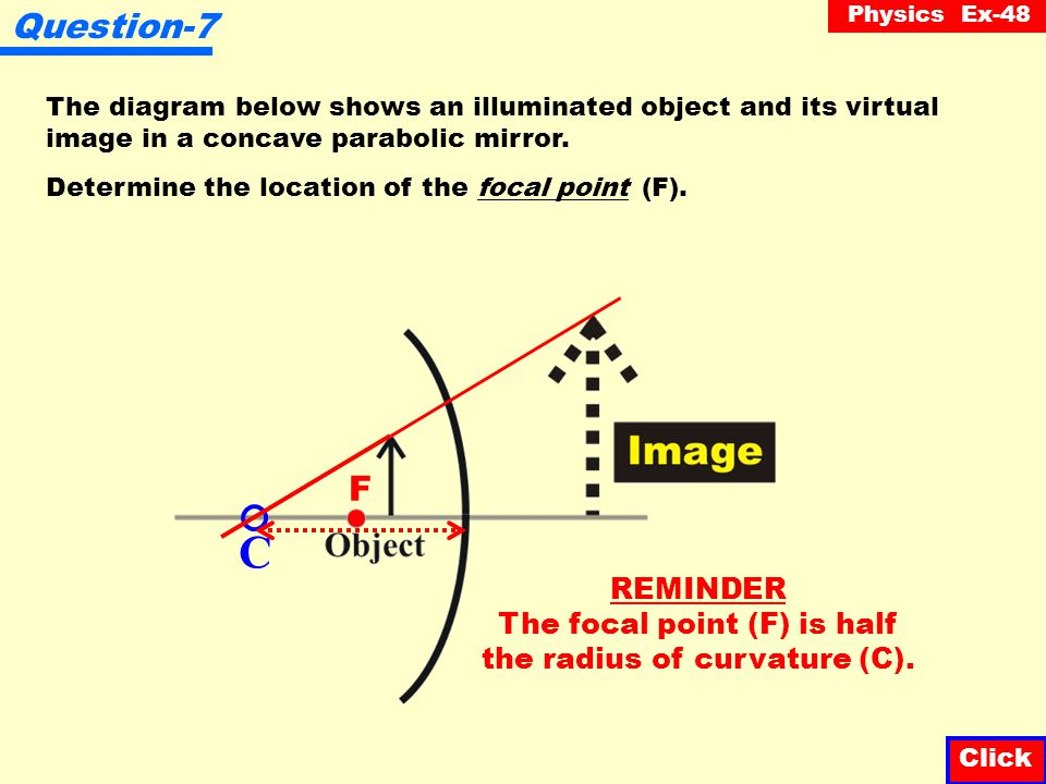 The focal point (F) is half the radius of curvature (C).