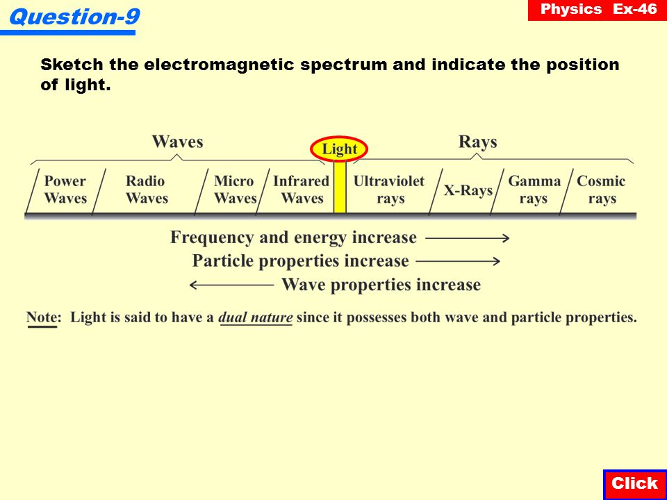Question-9 Sketch the electromagnetic spectrum and indicate the position of light. Click Click