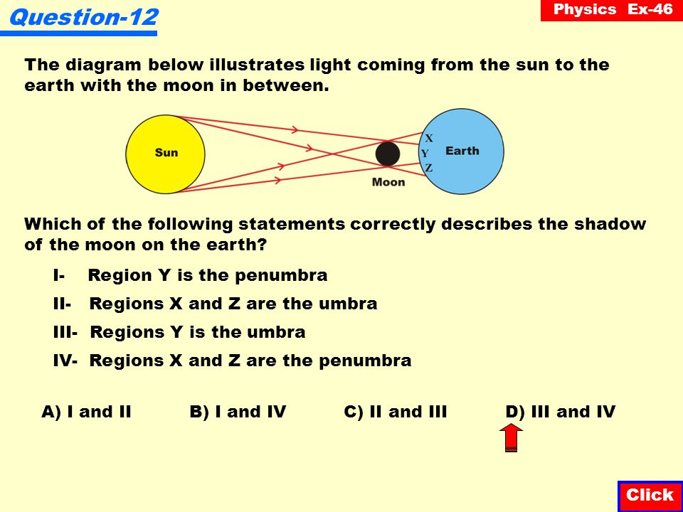 Question-12 The diagram below illustrates light coming from the sun to the earth with the moon in between.