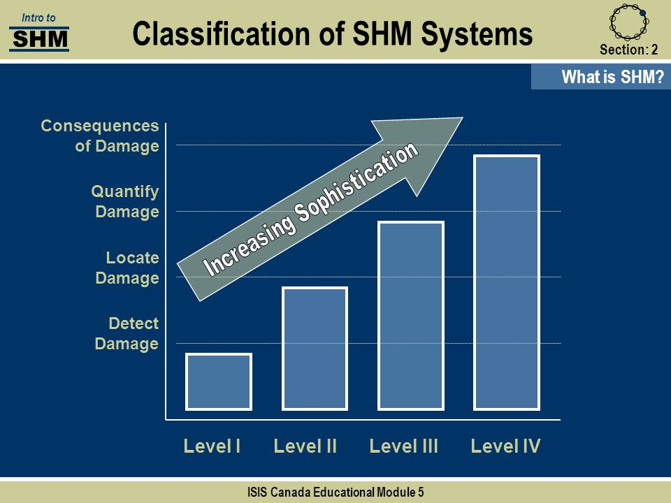 Classification of SHM Systems ISIS Canada Educational Module 5