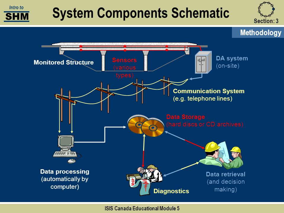 System Components Schematic ISIS Canada Educational Module 5