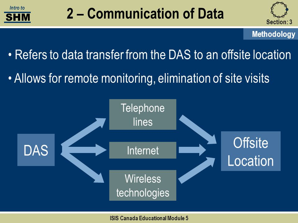 2 – Communication of Data ISIS Canada Educational Module 5