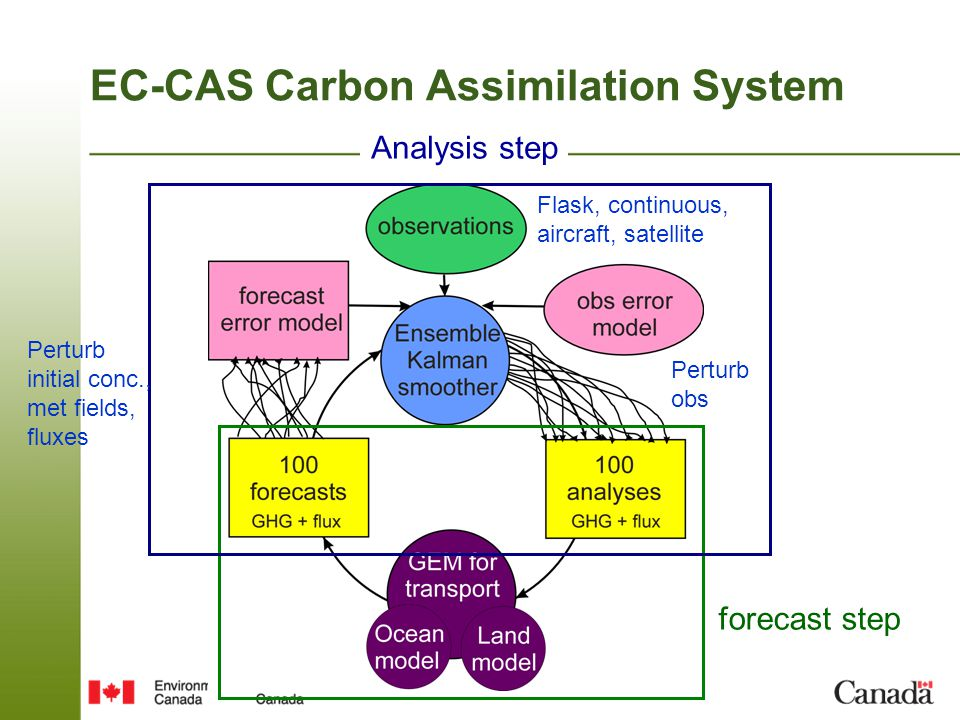 EC-CAS Carbon Assimilation System