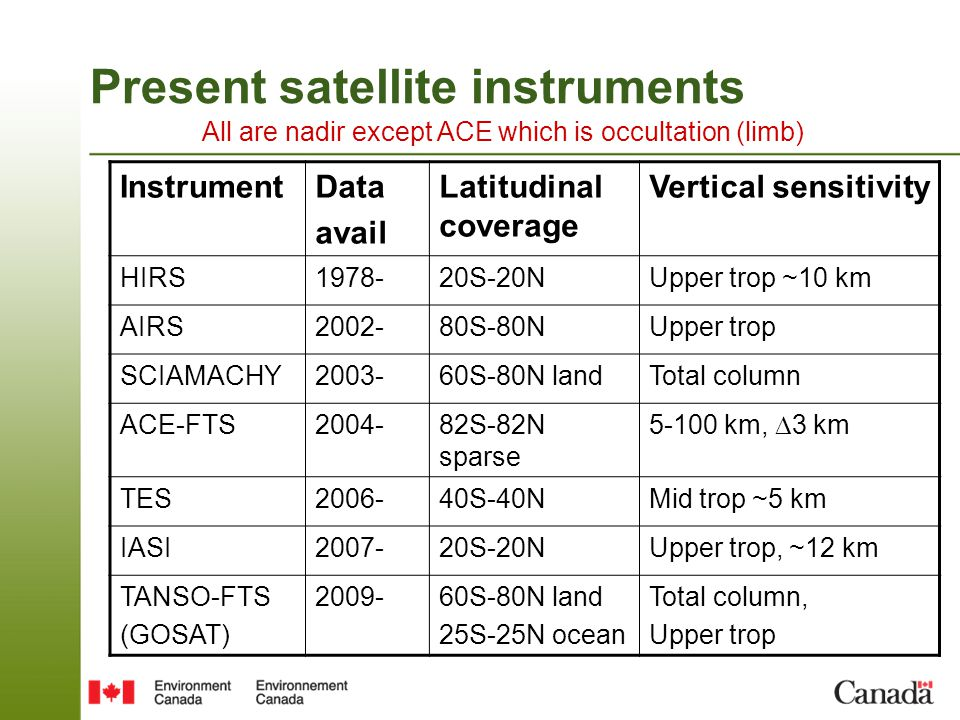 Present satellite instruments