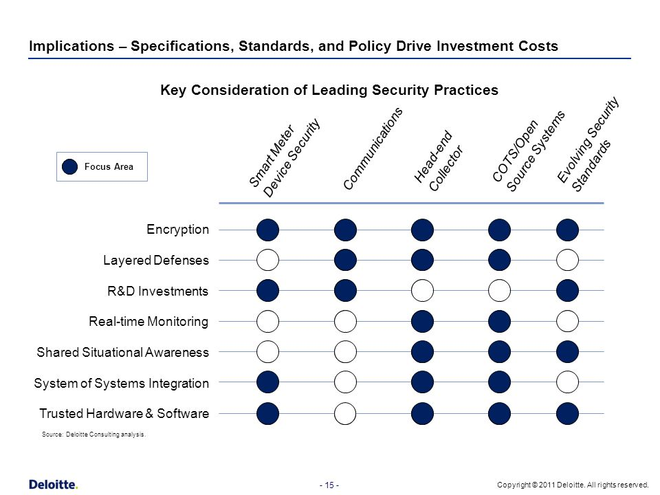 Key Consideration of Leading Security Practices