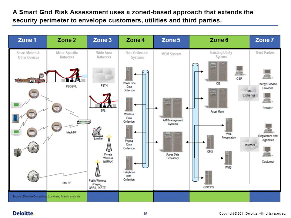 A Smart Grid Risk Assessment uses a zoned-based approach that extends the security perimeter to envelope customers, utilities and third parties.
