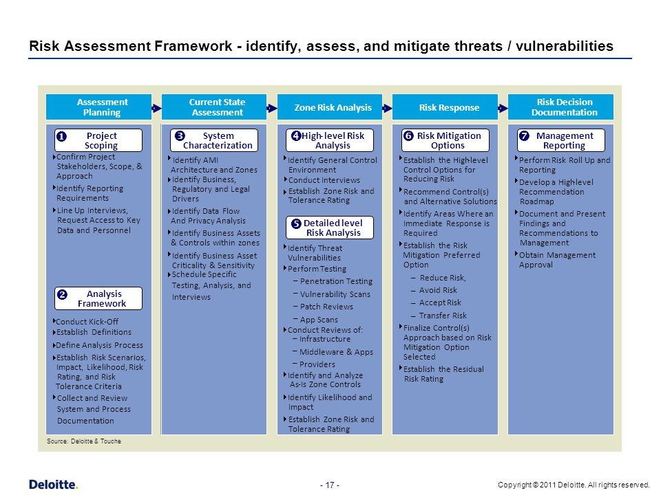 Risk Assessment Framework - identify, assess, and mitigate threats / vulnerabilities