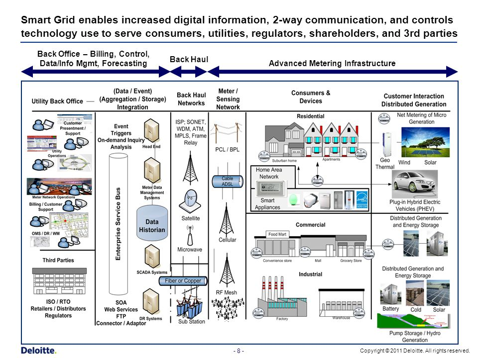 Smart Grid enables increased digital information, 2-way communication, and controls technology use to serve consumers, utilities, regulators, shareholders, and 3rd parties