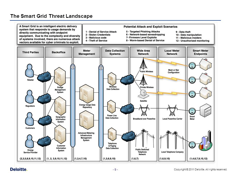The Smart Grid Threat Landscape