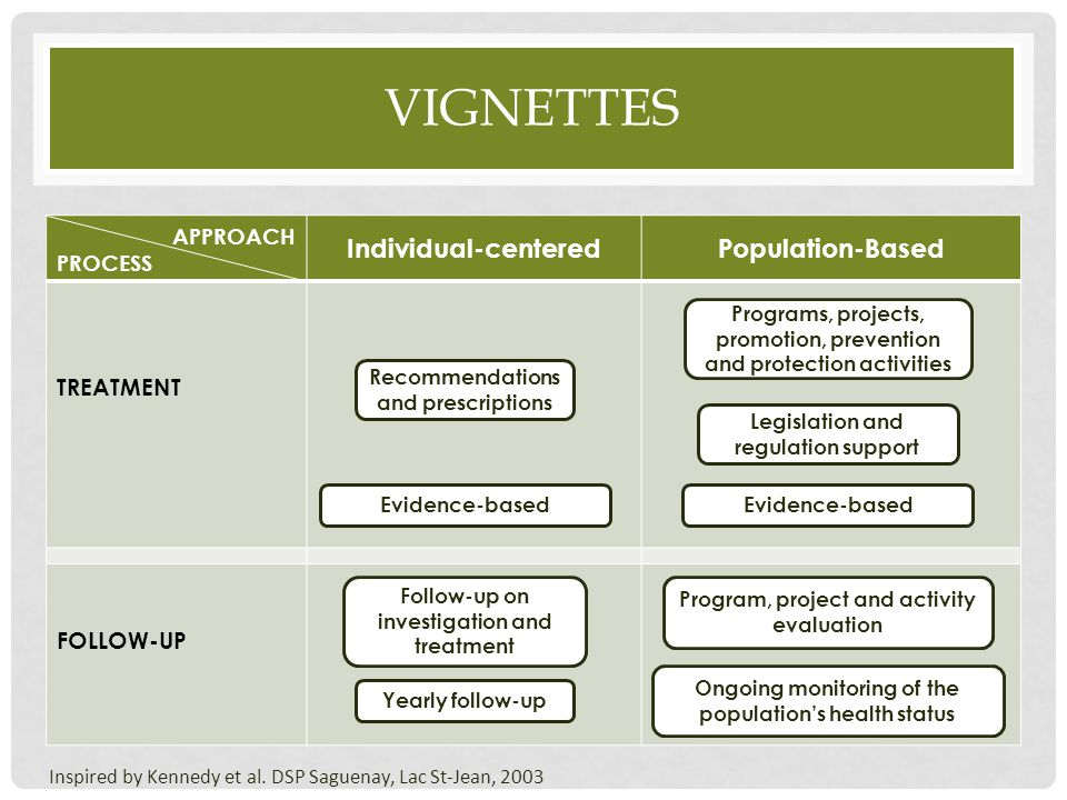 Vignettes Individual-centered Population-Based APPROACH TREATMENT