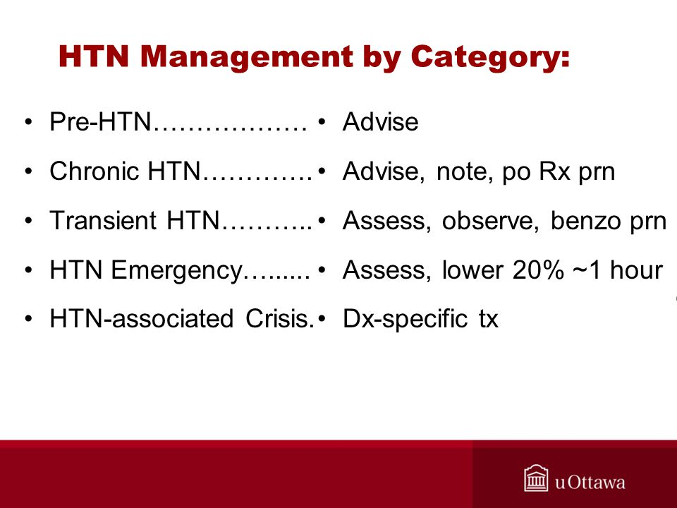 HTN Management by Category: