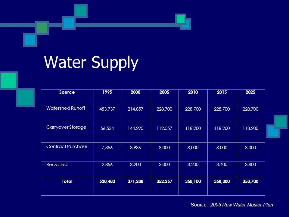 Water Supply Source: 2005 Raw Water Master Plan Source 1995 2000 2005