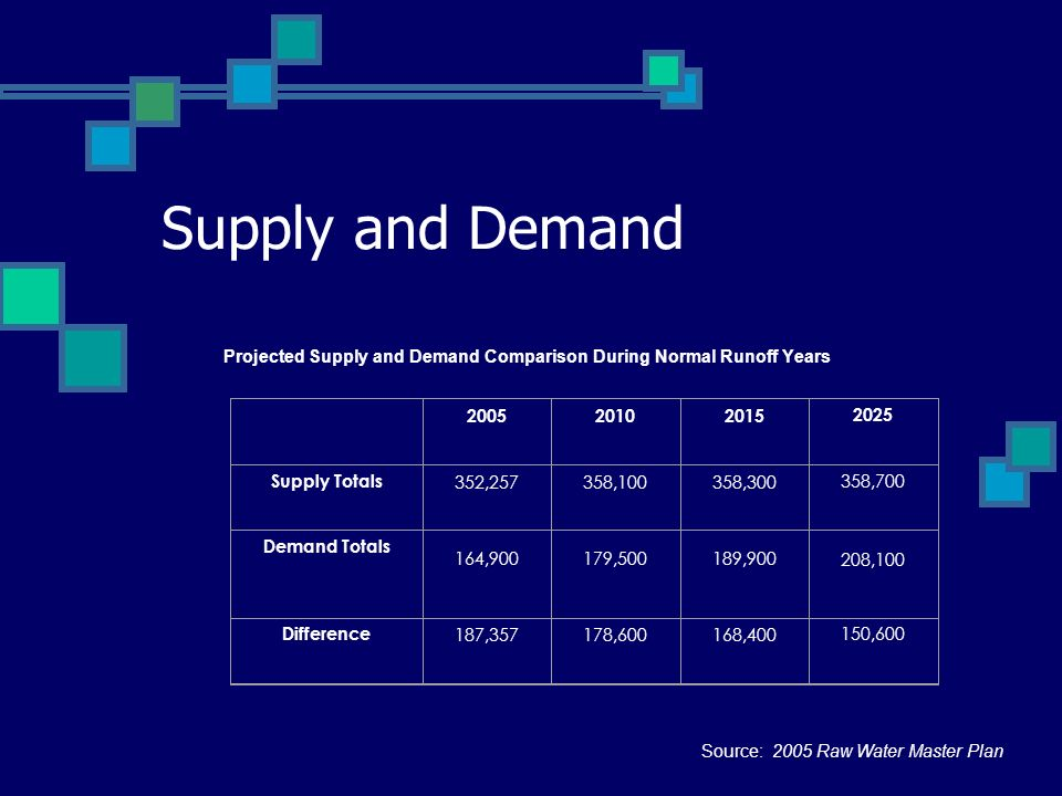 Projected Supply and Demand Comparison During Normal Runoff Years