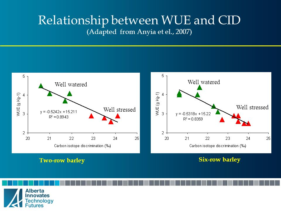 Relationship between WUE and CID (Adapted from Anyia et el., 2007)