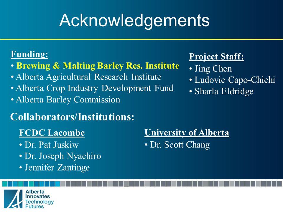 Acknowledgements Collaborators/Institutions: Funding: