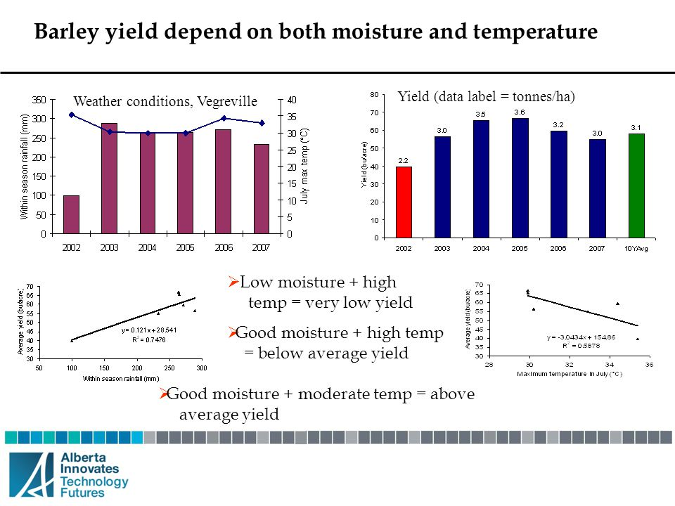 Barley yield depend on both moisture and temperature