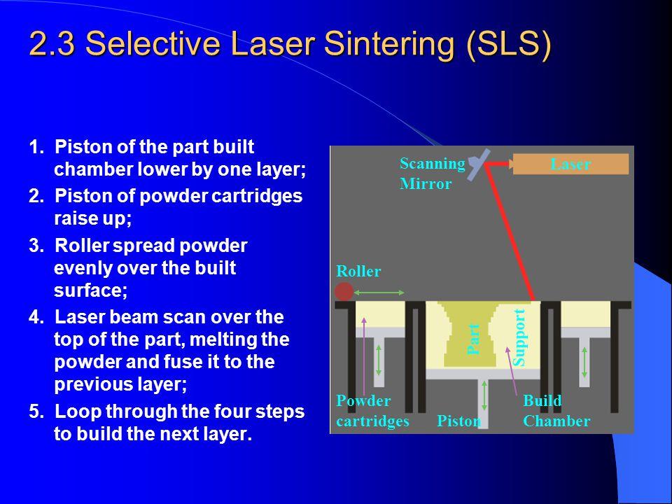 2.3 Selective Laser Sintering (SLS)