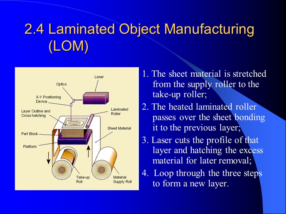 2.4 Laminated Object Manufacturing (LOM)