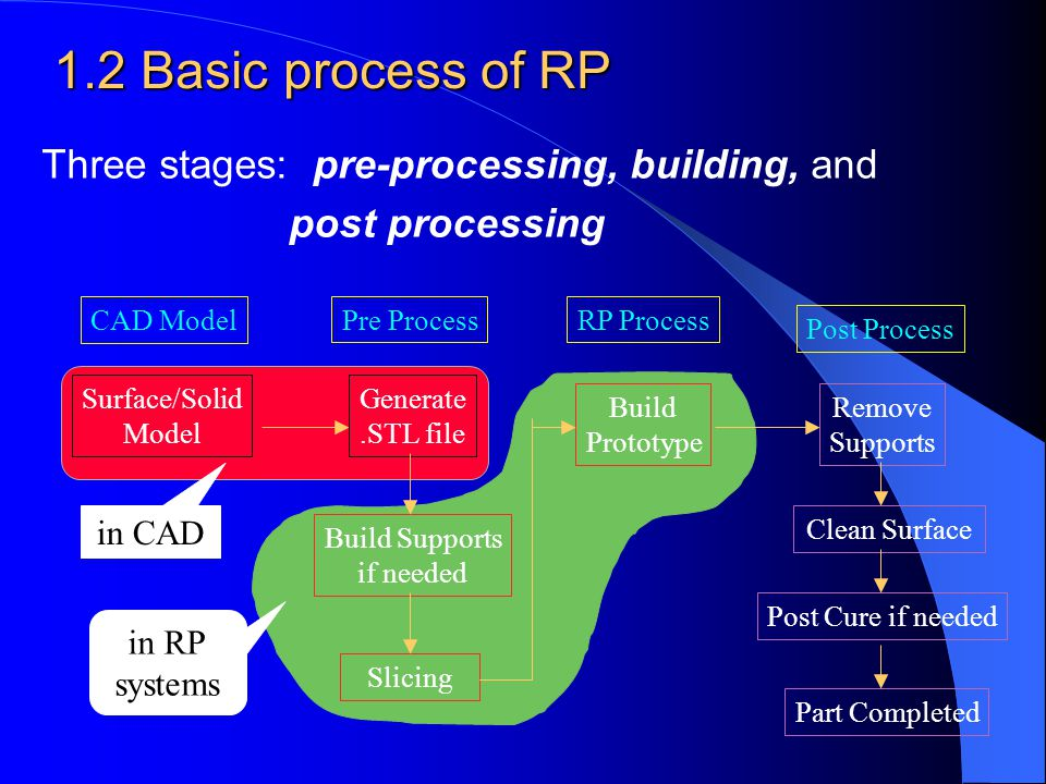 1.2 Basic process of RP Three stages: pre-processing, building, and