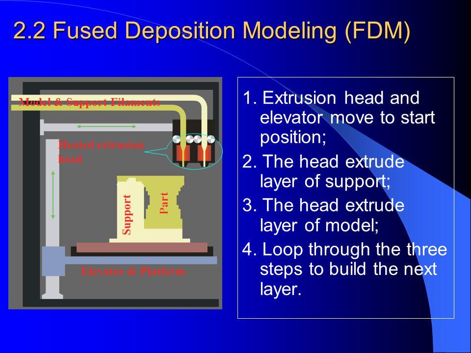 2.2 Fused Deposition Modeling (FDM)