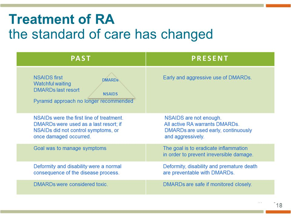 Treatment of RA the standard of care has changed