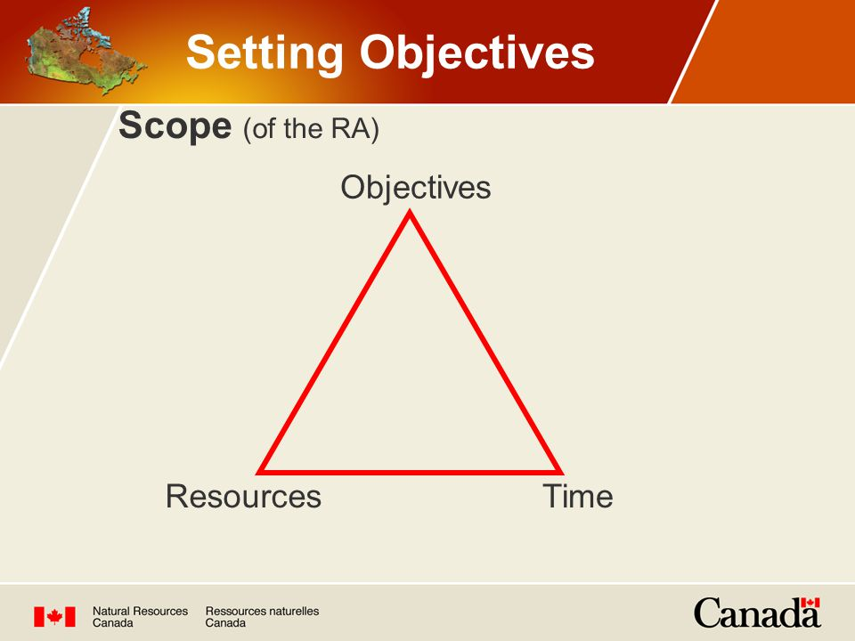 Setting Objectives Scope (of the RA) Objectives Resources Time